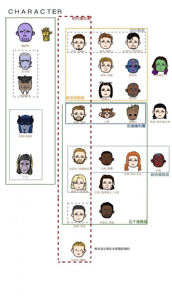 復仇者聯盟3角色、戰場分析圖